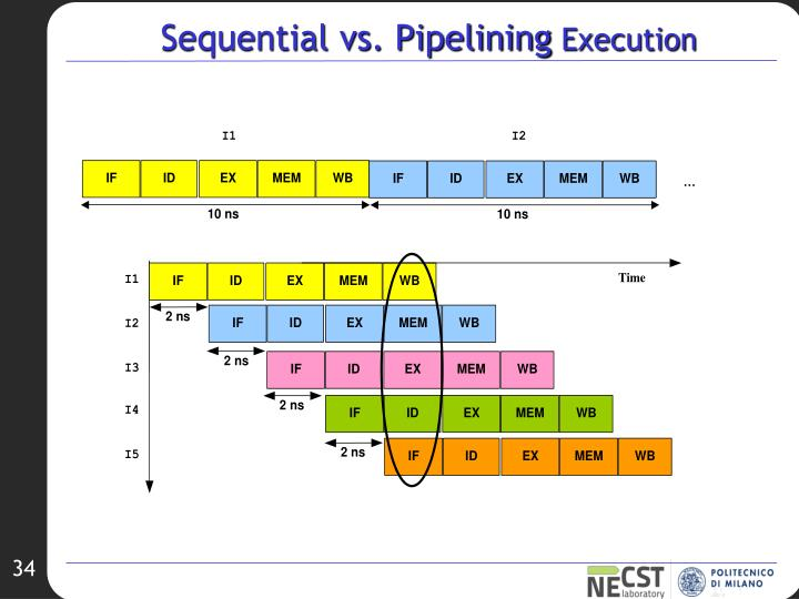 Sequential vs. Pipelining