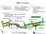 mu2e project