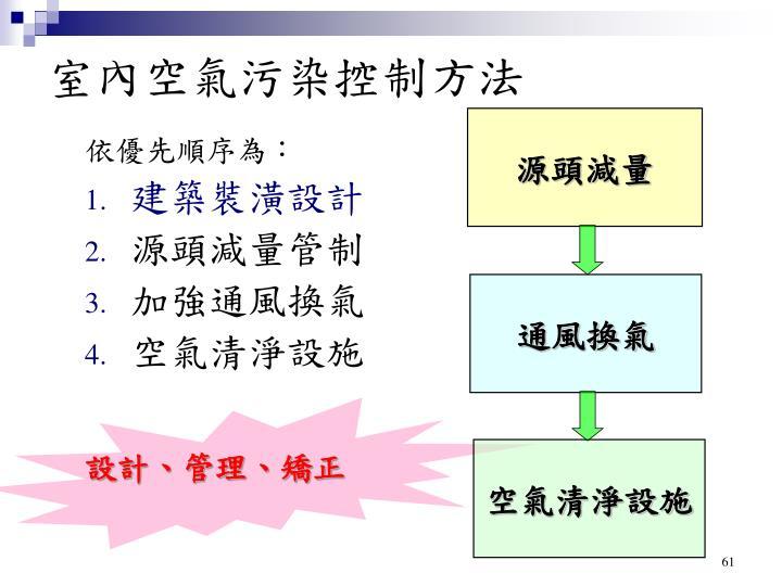 室內空氣污染控制方法