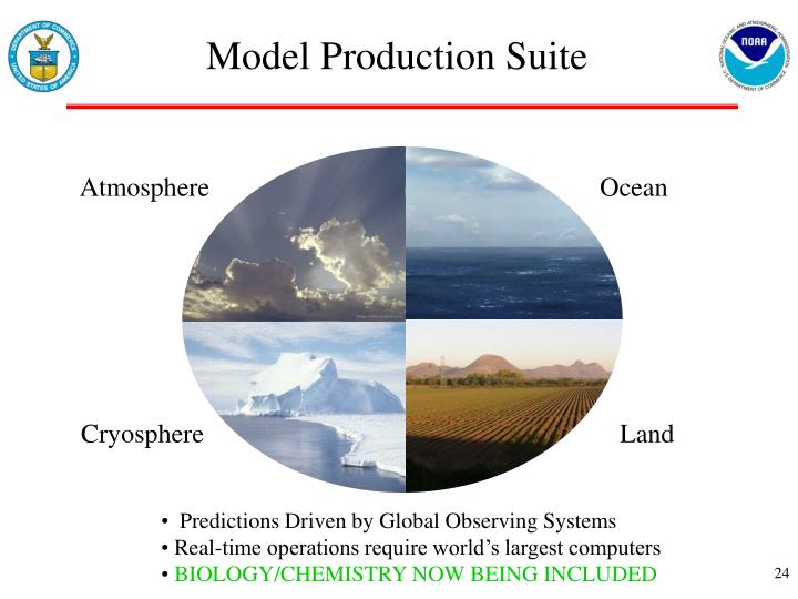 Model Production Suite