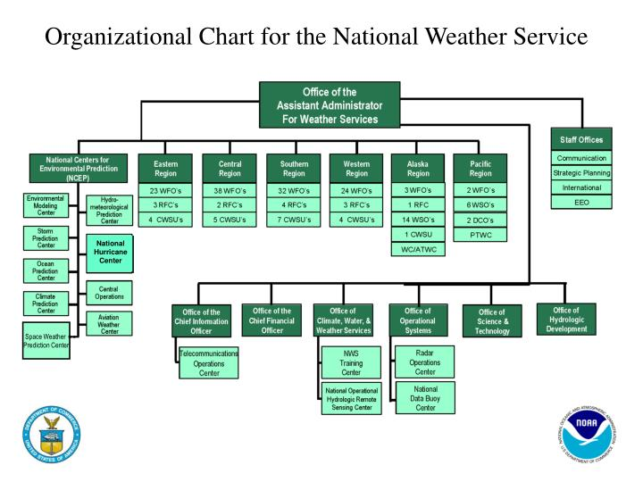 Organizational Chart for the National Weather Service