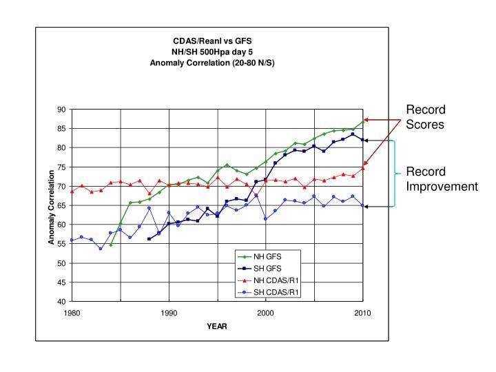 Record Scores