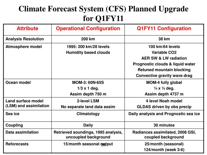 Climate Forecast System (CFS) Planned Upgrade for Q1FY11
