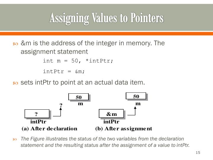 Assigning Values to Pointers