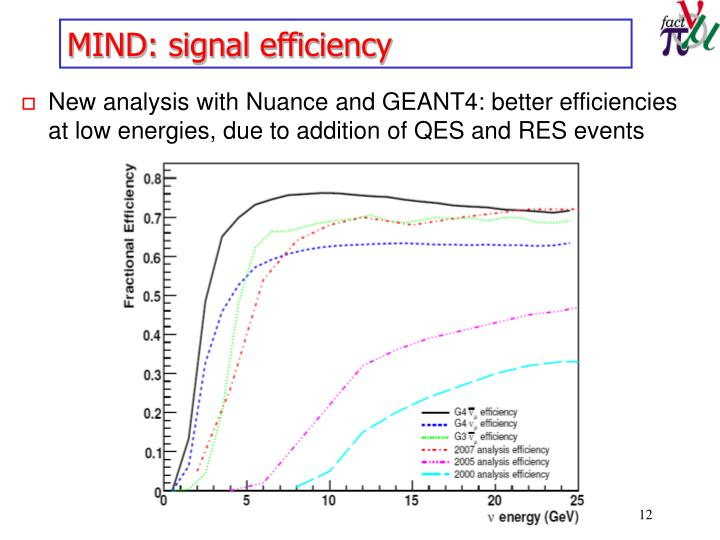 MIND: signal efficiency