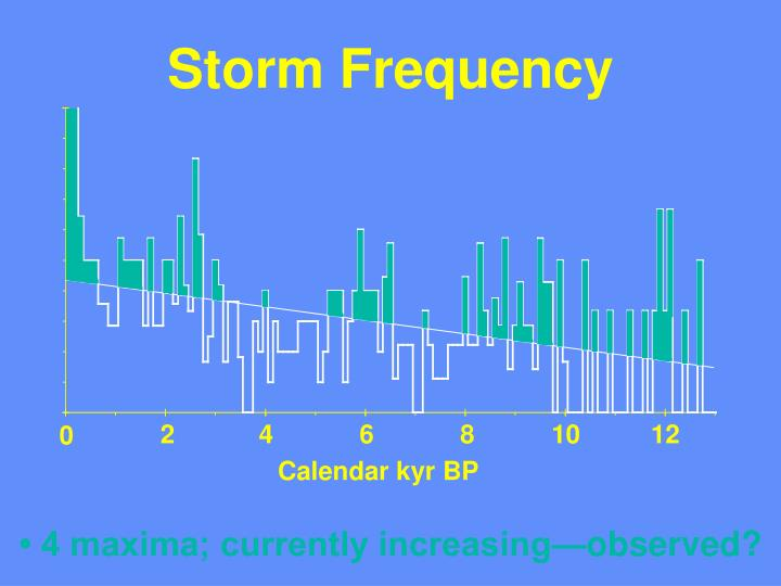 Storm Frequency