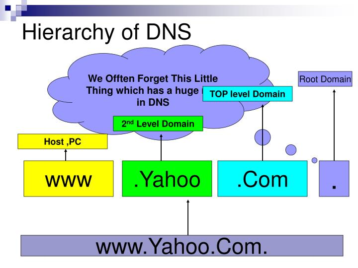 Hierarchy of DNS
