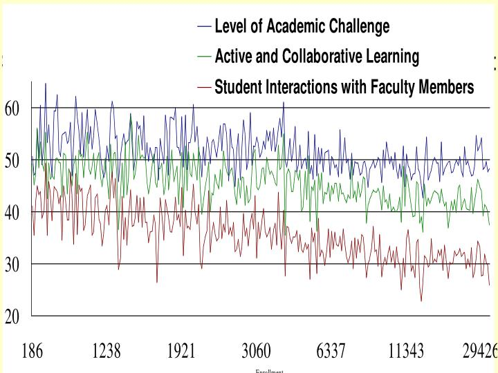 Academic Challenge, Active Learning, Student-Faculty Interaction by Enrollment