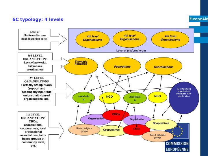 SC typology: 4 levels