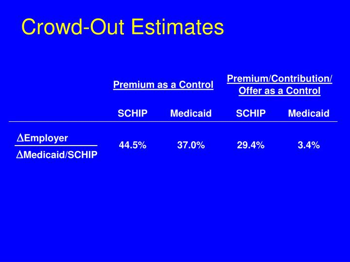 Crowd-Out Estimates