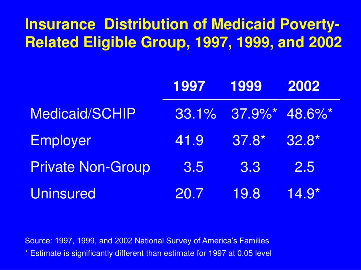 Insurance  Distribution of Medicaid Poverty-Related Eligible Group, 1997, 1999, and 2002