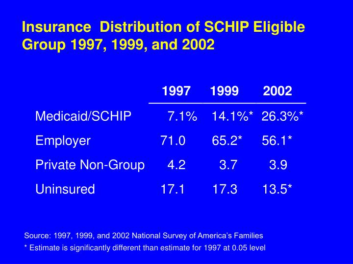 Insurance  Distribution of SCHIP Eligible Group 1997, 1999, and 2002