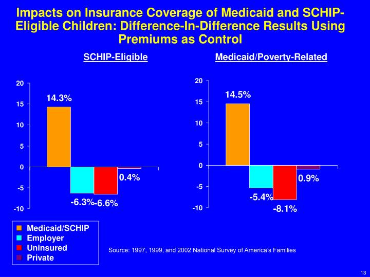 Impacts on Insurance Coverage of Medicaid and SCHIP-Eligible Children: Difference-In-Difference Results Using Premiums as Control