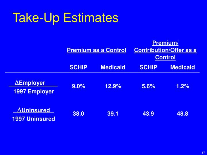 Take-Up Estimates