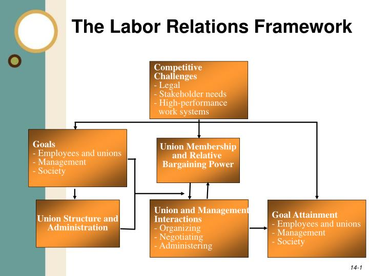 labour relations in hrm slideshare