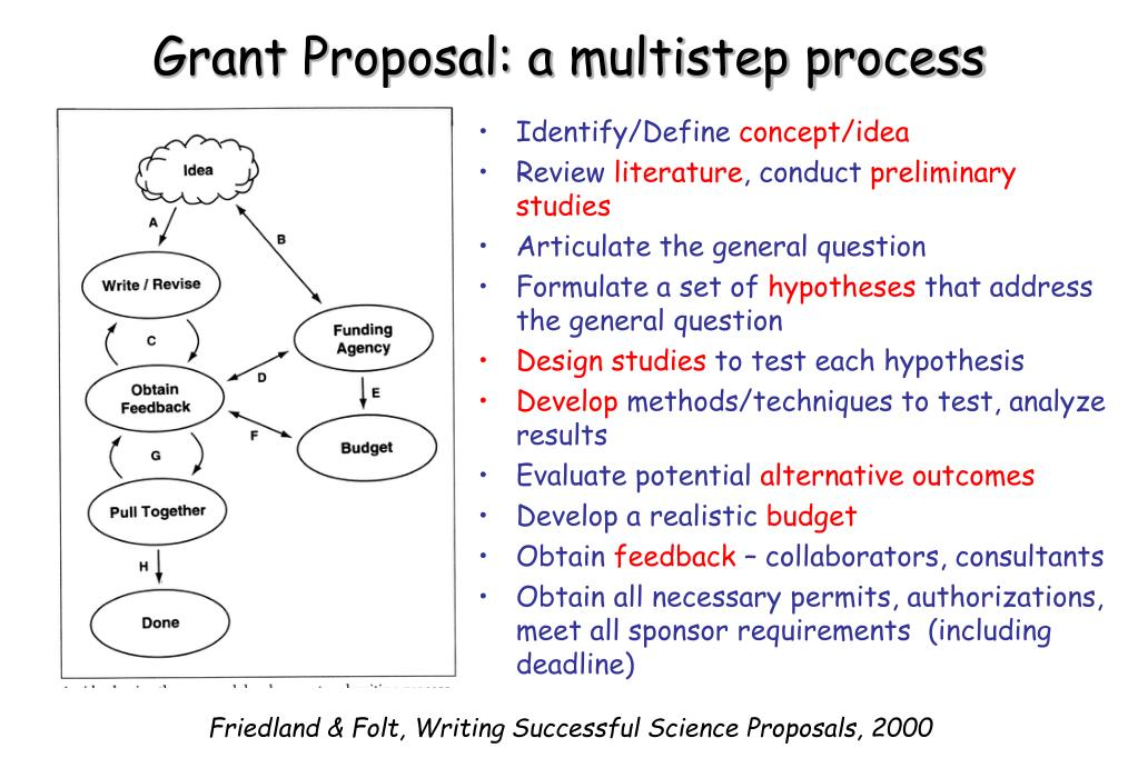 PPT - Science Grant/Proposal: Development and Writing