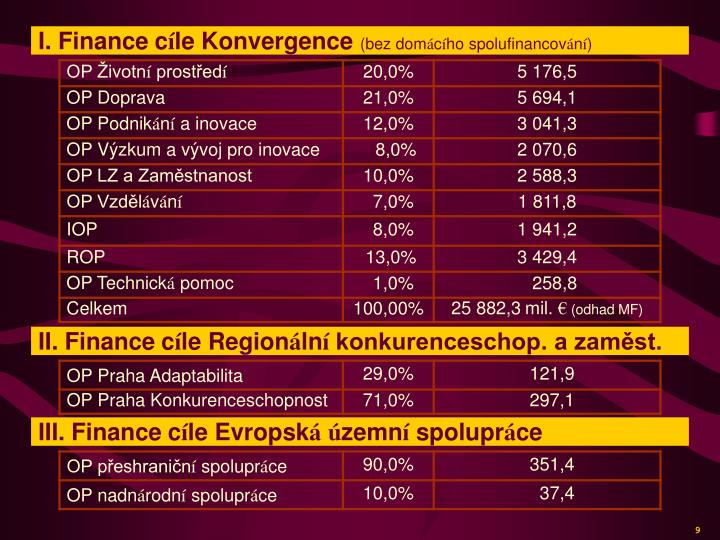 I. Finance
