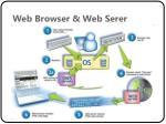 web browser web serer