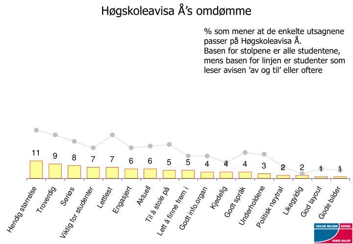 Høgskoleavisa Å's omdømme