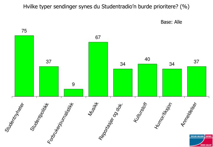 Hvilke typer sendinger synes du Studentradio'n burde prioritere? (%)