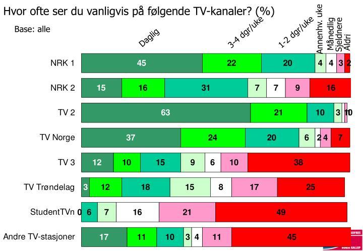 Hvor ofte ser du vanligvis på følgende TV-kanaler? (%)