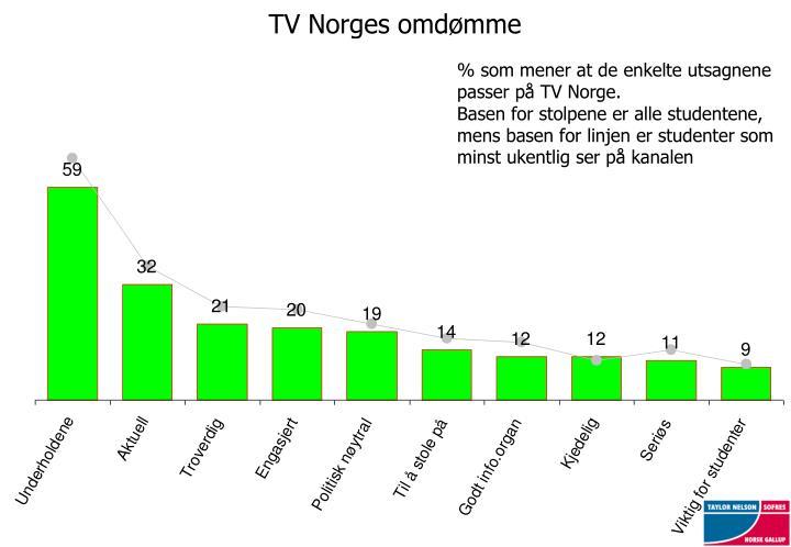 TV Norges omdømme