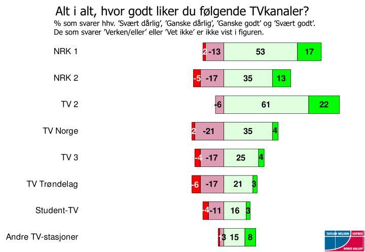 Alt i alt, hvor godt liker du følgende TVkanaler?