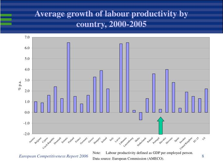 Average growth of labour productivity by country, 2000-2005