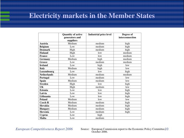 Electricity markets in the Member States