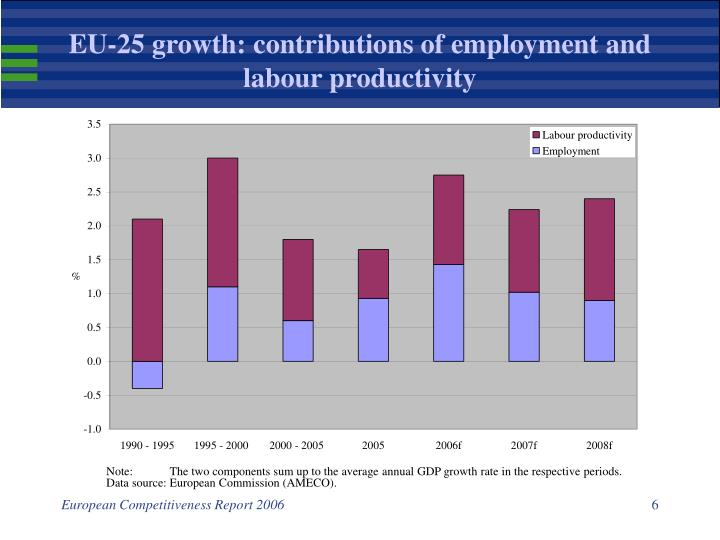EU-25 growth: contributions of employment and labour productivity