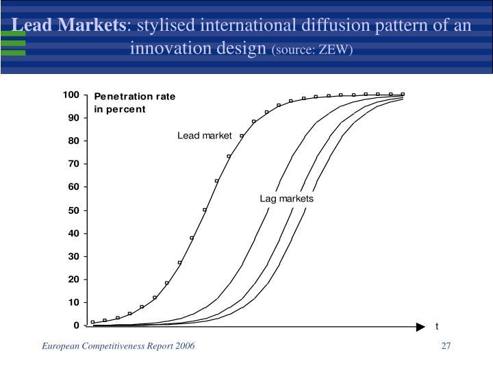 Lead Markets