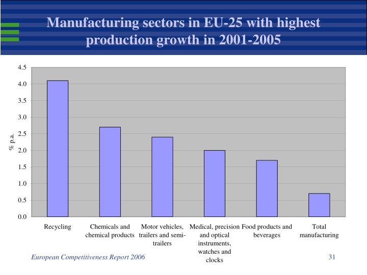 Manufacturing sectors in EU-25 with highest production growth in 2001-2005