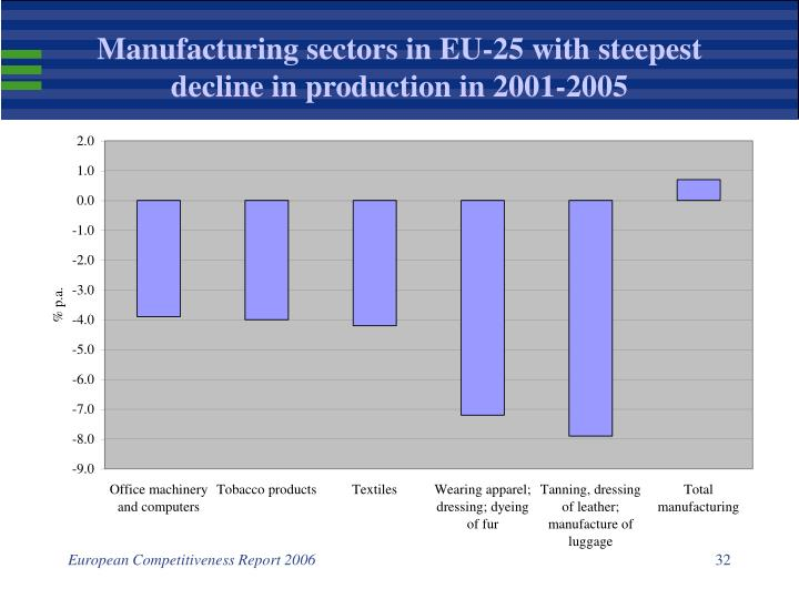 Manufacturing sectors in EU-25 with steepest decline in production in 2001-2005