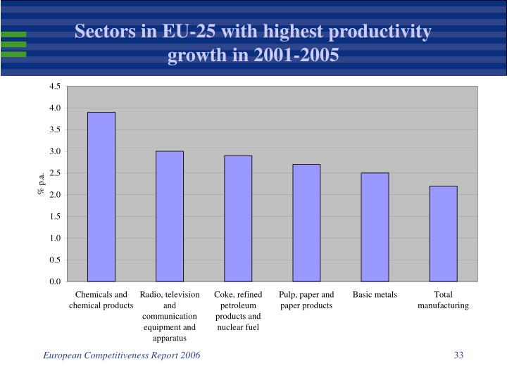 Sectors in EU-25 with highest productivity growth in 2001-2005