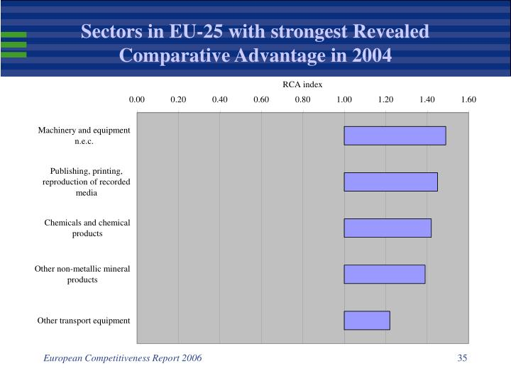 Sectors in EU-25 with strongest Revealed Comparative Advantage in 2004