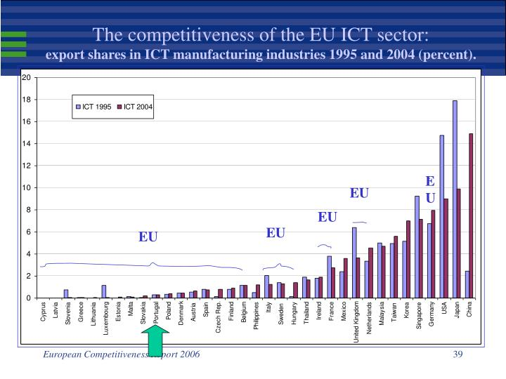 The competitiveness of the EU ICT sector: