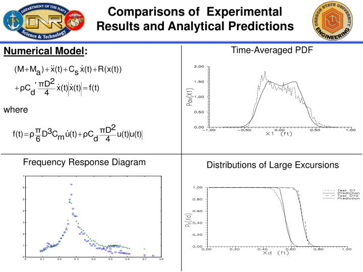Comparisons of  Experimental Results and Analytical Predictions