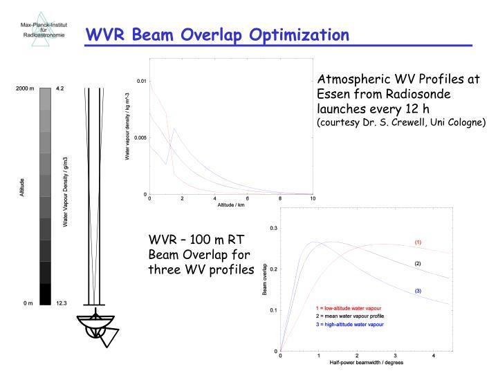 WVR Beam Overlap Optimization