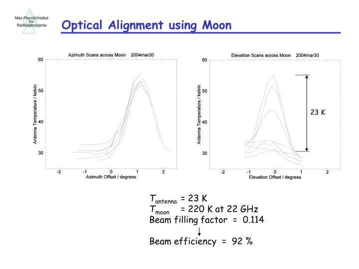 Optical Alignment using Moon