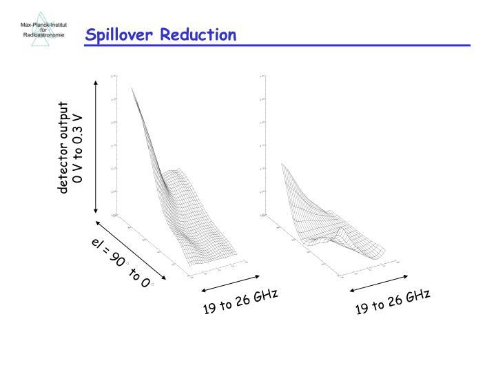 Spillover Reduction