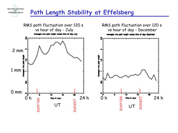 Path Length Stability at Effelsberg