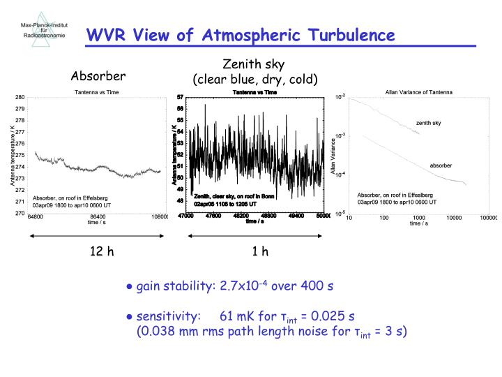 WVR View of Atmospheric Turbulence