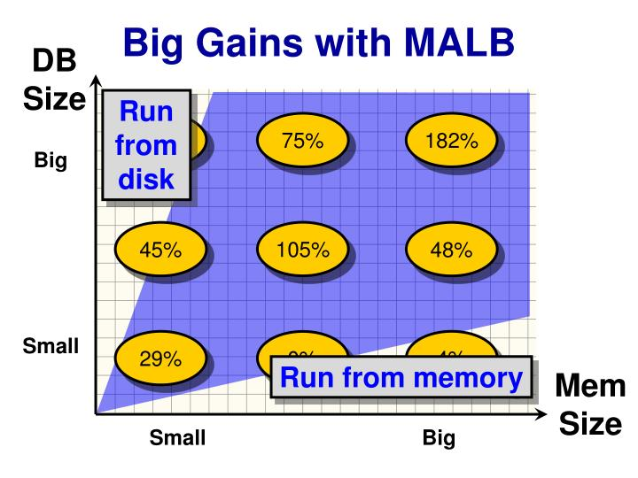 Big Gains with MALB