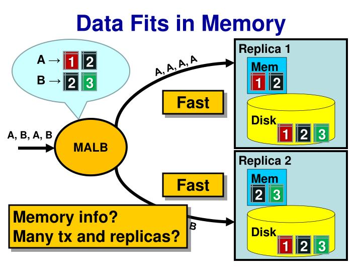 Data Fits in Memory