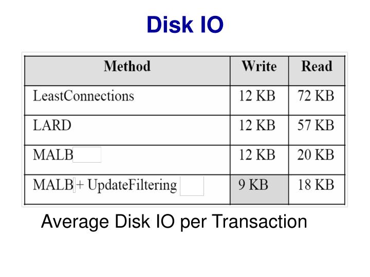 Disk IO