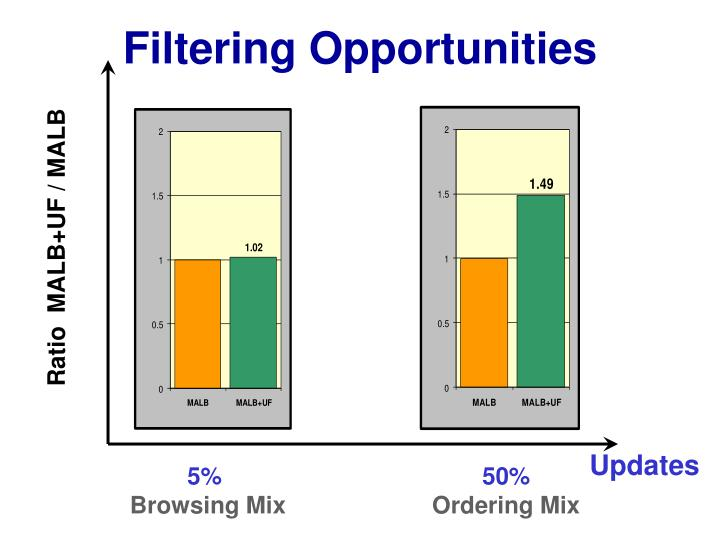 Filtering Opportunities