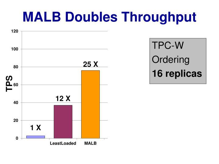 Malb doubles throughput