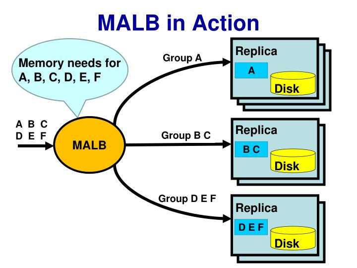 MALB in Action