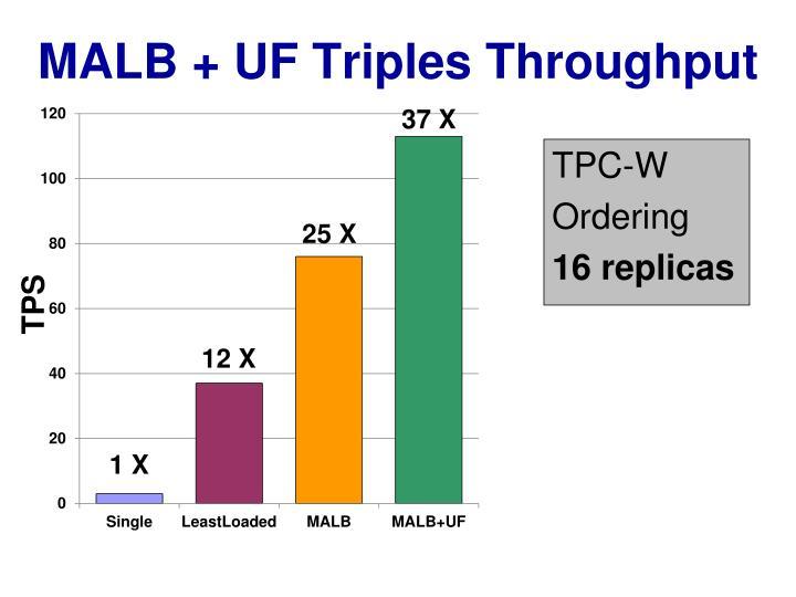 MALB + UF Triples Throughput