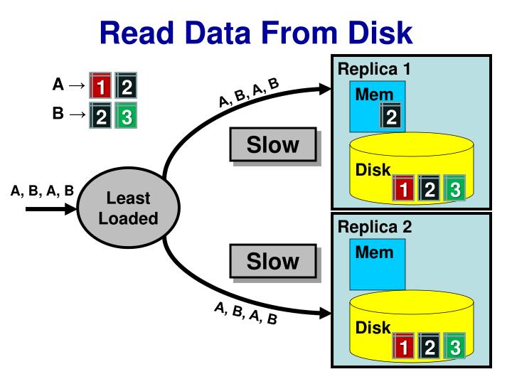 Read Data From Disk